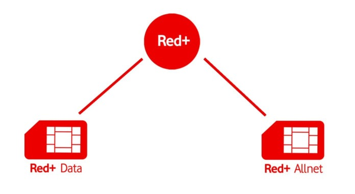 Red Button Unitymedia